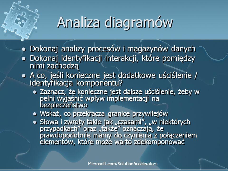 Analiza diagramów Dokonaj analizy procesów i magazynów danych Dokonaj identyfikacji interakcji, które pomiędzy nimi zachodzą A co, jeśli konieczne jes