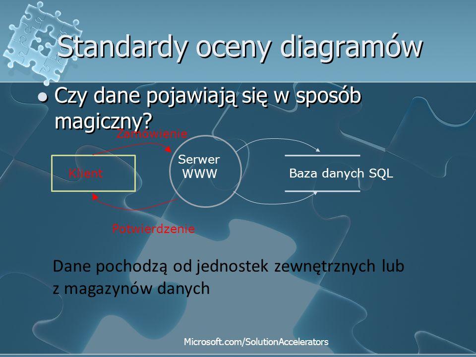 Standardy oceny diagramów Czy dane pojawiają się w sposób magiczny? Klient Zamówienie Potwierdzenie Baza danych SQL Serwer WWW Dane pochodzą od jednos