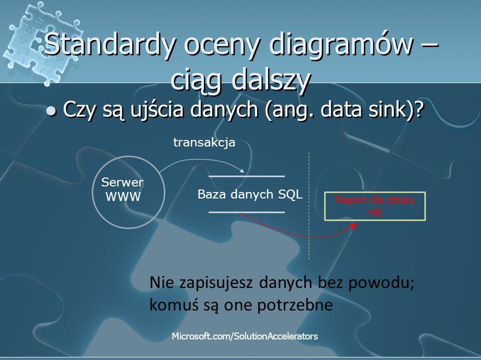 Standardy oceny diagramów – ciąg dalszy Czy są ujścia danych (ang. data sink)? Microsoft.com/SolutionAccelerators Baza danych SQL Serwer WWW transakcj