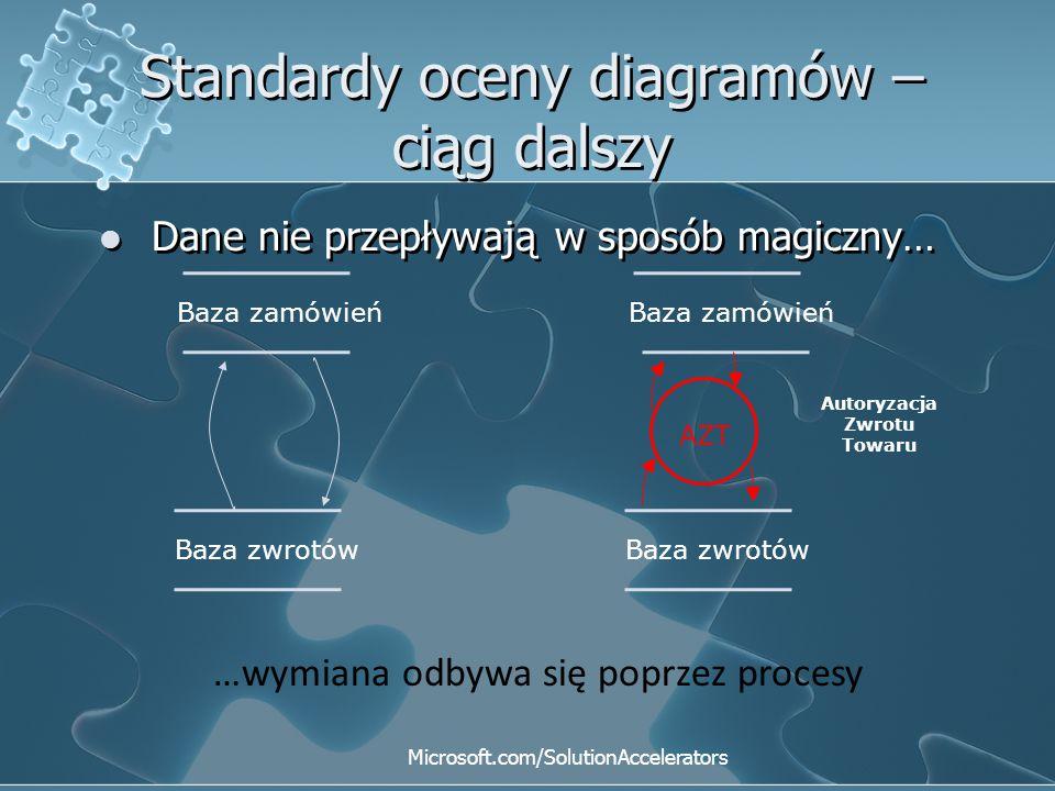 Standardy oceny diagramów – ciąg dalszy Dane nie przepływają w sposób magiczny… Dane nie przepływają w sposób magiczny… Baza zwrotów Baza zamówień Baz