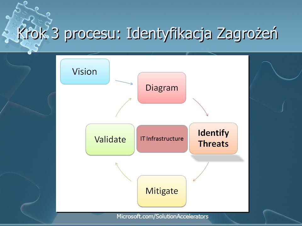 Krok 3 procesu: Identyfikacja Zagrożeń Microsoft.com/SolutionAccelerators