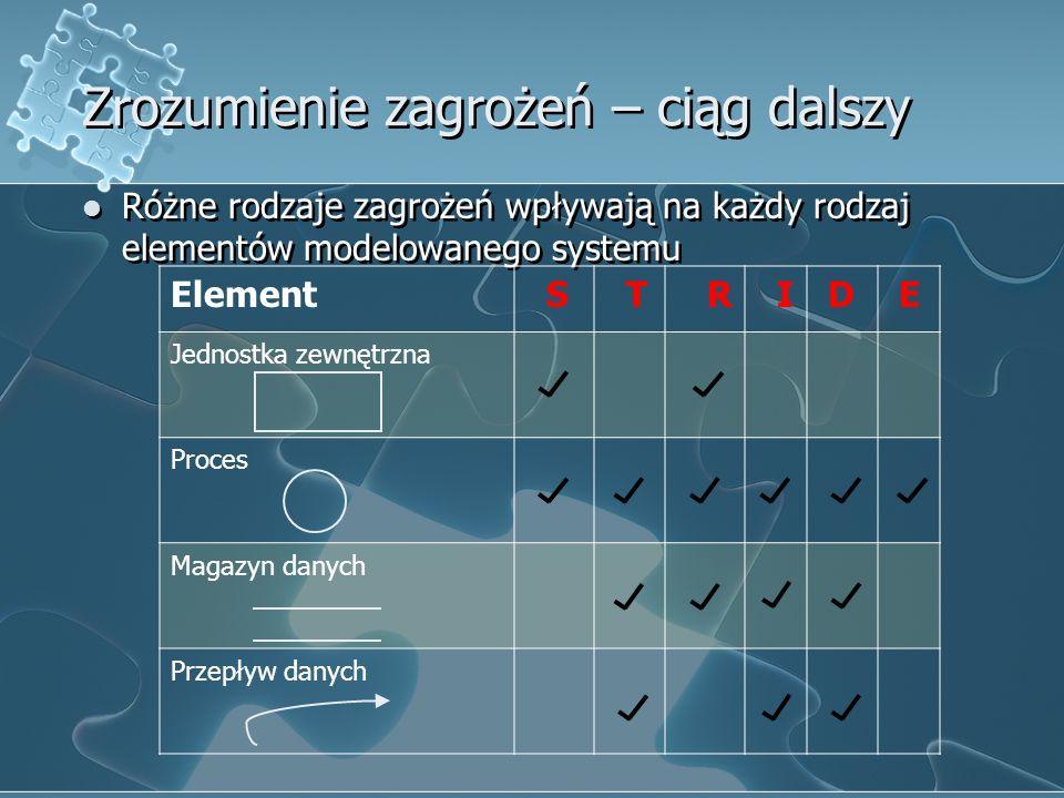 Zrozumienie zagrożeń – ciąg dalszy Różne rodzaje zagrożeń wpływają na każdy rodzaj elementów modelowanego systemu Element S T R I D E Jednostka zewnęt