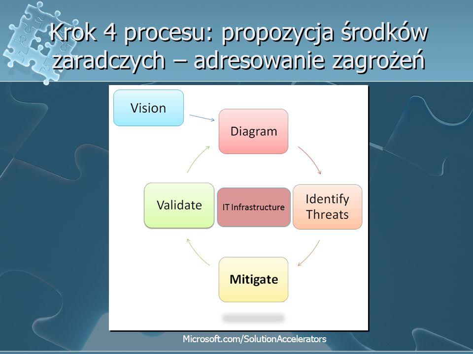 Krok 4 procesu: propozycja środków zaradczych – adresowanie zagrożeń Microsoft.com/SolutionAccelerators