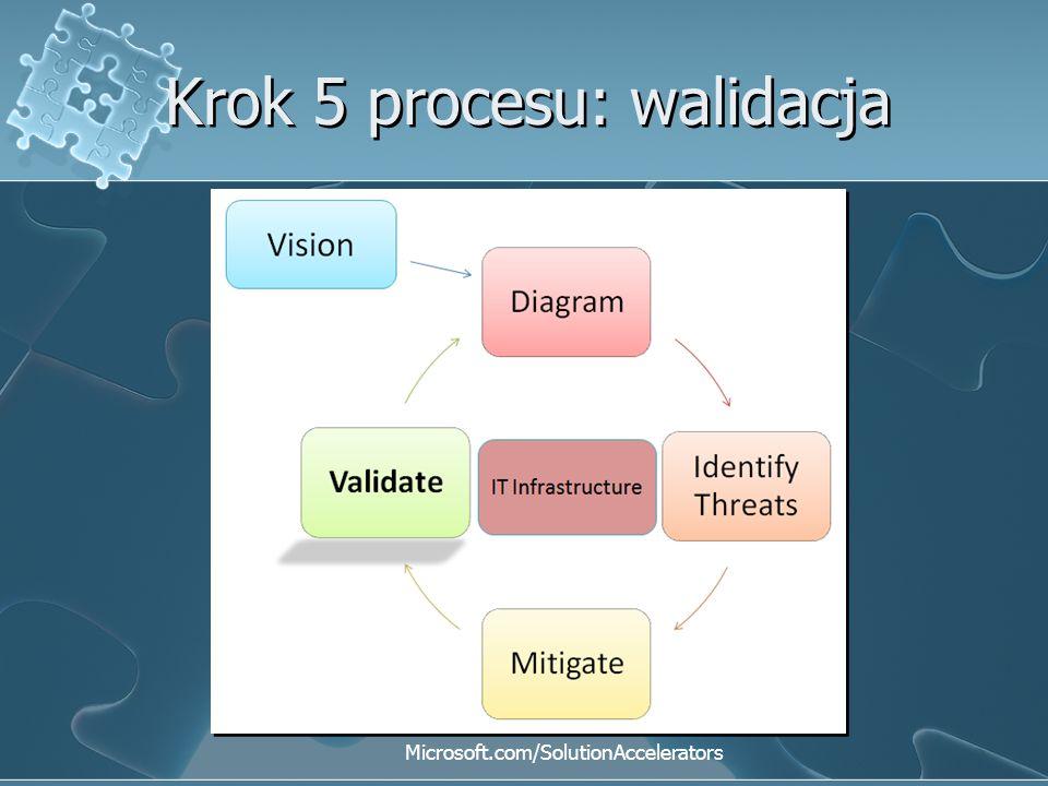 Krok 5 procesu: walidacja Microsoft.com/SolutionAccelerators