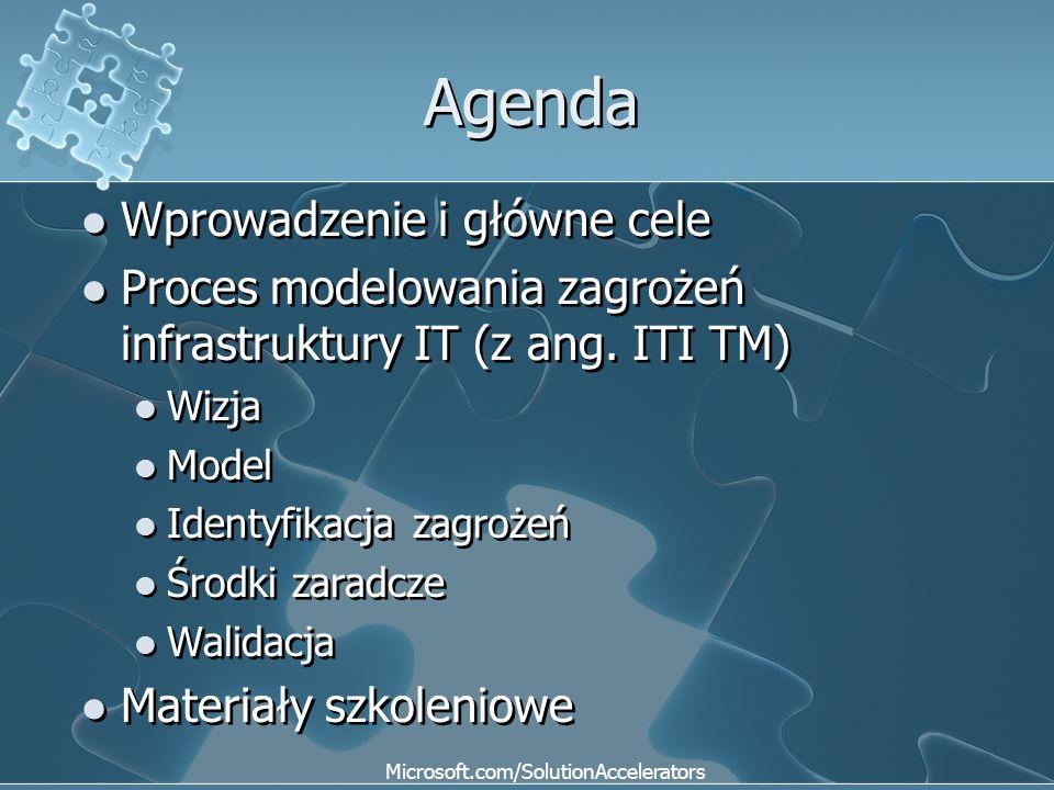 Agenda Wprowadzenie i główne cele Proces modelowania zagrożeń infrastruktury IT (z ang. ITI TM) Wizja Model Identyfikacja zagrożeń Środki zaradcze Wal