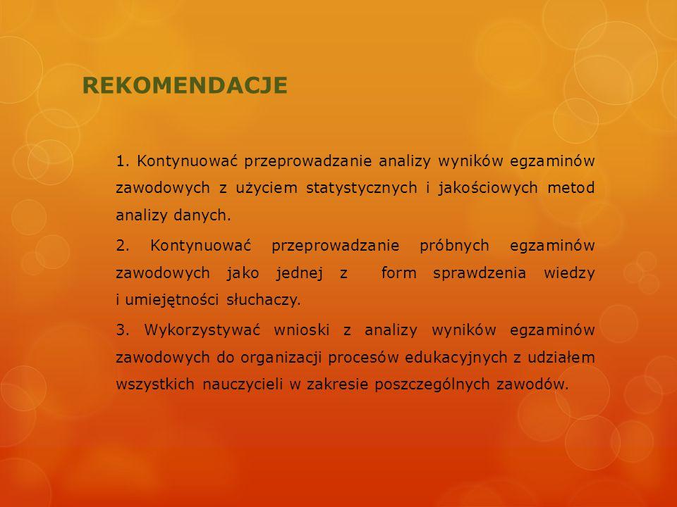 REKOMENDACJE 1. Kontynuować przeprowadzanie analizy wyników egzaminów zawodowych z użyciem statystycznych i jakościowych metod analizy danych. 2. Kont