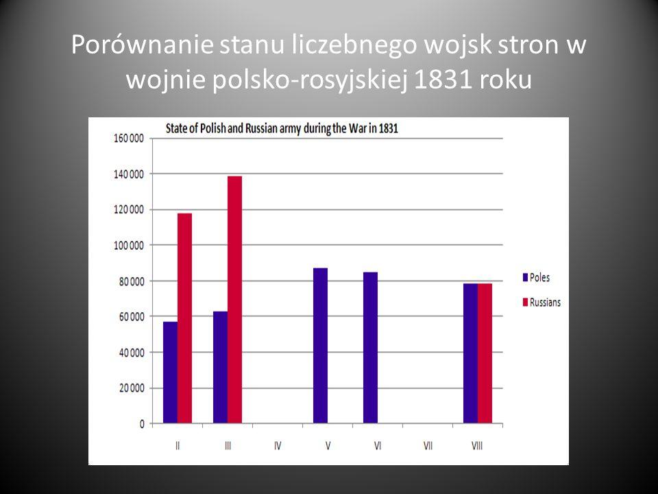 Porównanie stanu liczebnego wojsk stron w wojnie polsko-rosyjskiej 1831 roku