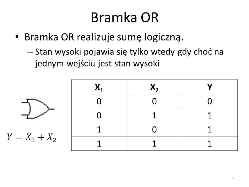 Bramka OR Bramka OR realizuje sumę logiczną. – Stan wysoki pojawia się tylko wtedy gdy choć na jednym wejściu jest stan wysoki X1X1 X2X2 Y 000 011 101