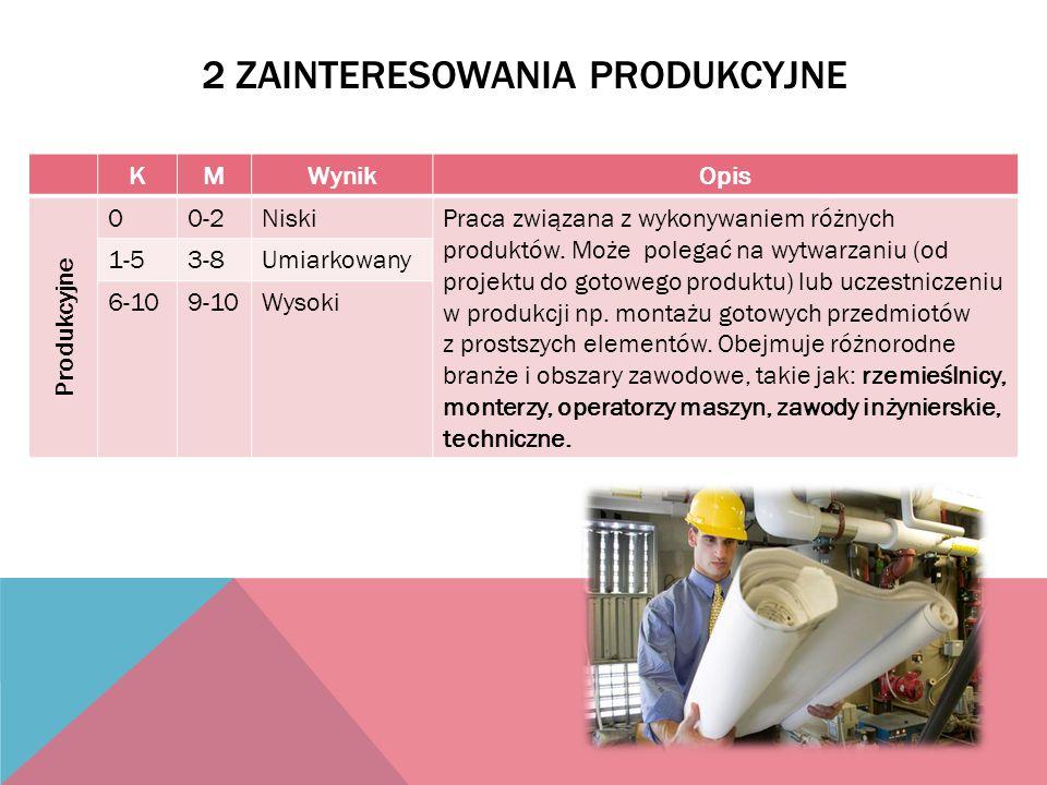 2 ZAINTERESOWANIA PRODUKCYJNE KMWynikOpis Produkcyjne 00-2NiskiPraca związana z wykonywaniem różnych produktów. Może polegać na wytwarzaniu (od projek