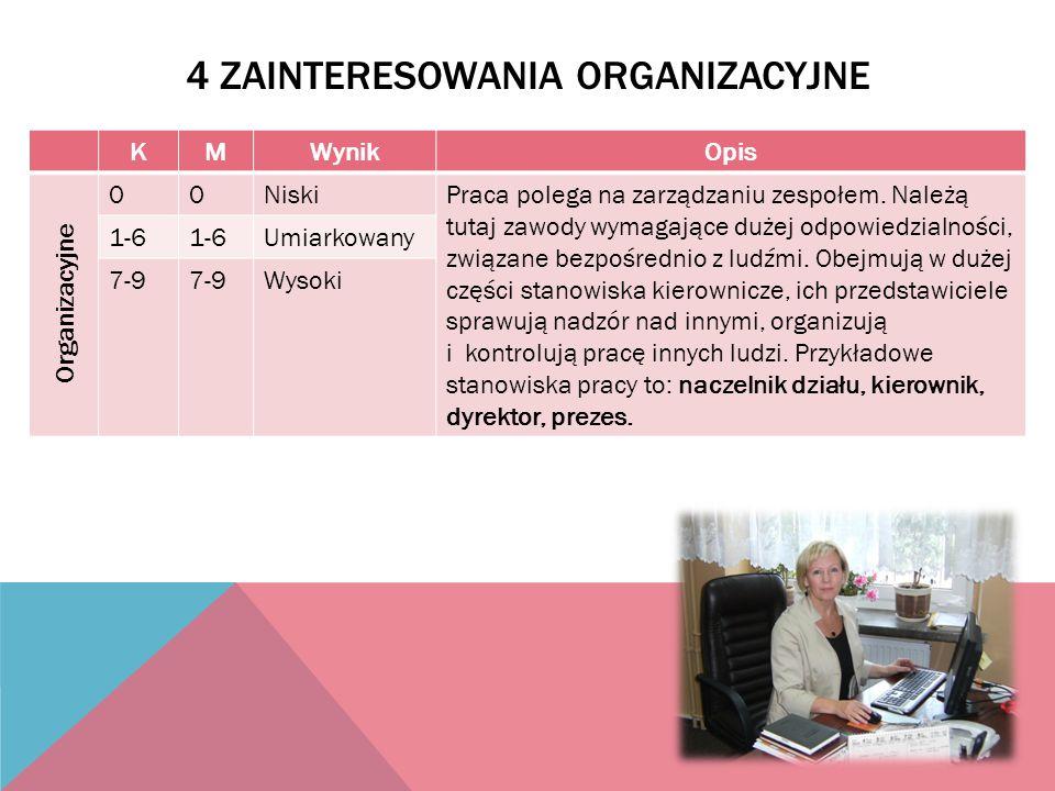4 ZAINTERESOWANIA ORGANIZACYJNE KMWynikOpis Organizacyjne 00NiskiPraca polega na zarządzaniu zespołem. Należą tutaj zawody wymagające dużej odpowiedzi