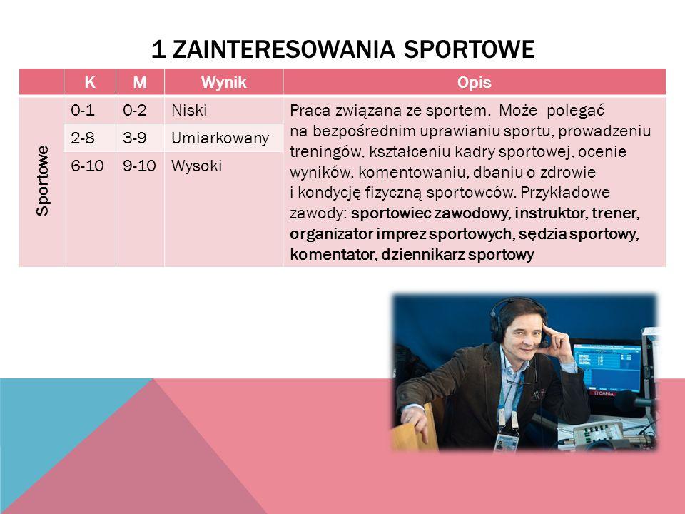 1 ZAINTERESOWANIA SPORTOWE KMWynikOpis Sportowe 0-10-2NiskiPraca związana ze sportem. Może polegać na bezpośrednim uprawianiu sportu, prowadzeniu tren