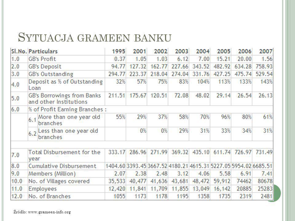 S YTUACJA GRAMEEN BANKU Źródło: www.grameen-info.org