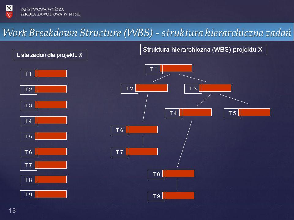 Work Breakdown Structure (WBS) - struktura hierarchiczna zadań 15 T 1 T 2 T 3 T 4 T 5 T 6 T 7 T 8 T 9 Lista zadań dla projektu X T 1 T 2T 3 T 4T 5 T 6