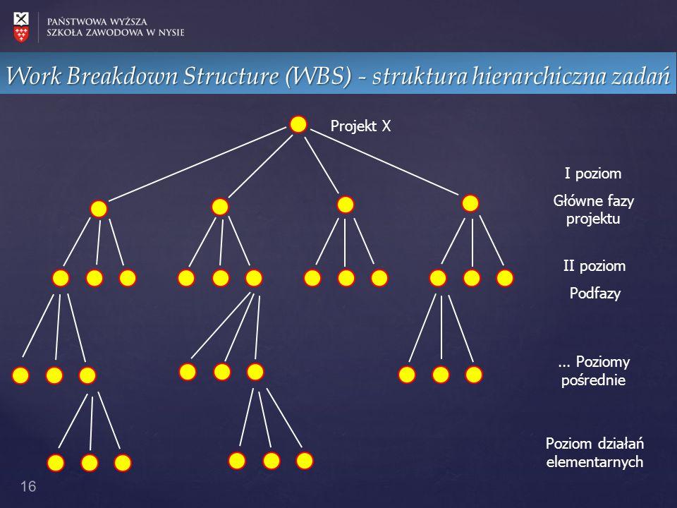 Work Breakdown Structure (WBS) - struktura hierarchiczna zadań 16 Projekt X I poziom Główne fazy projektu II poziom Podfazy... Poziomy pośrednie Pozio