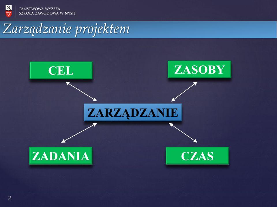2 CEL ZADANIA ZASOBY CZAS ZARZĄDZANIE Zarządzanie projektem