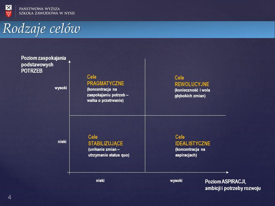 Rodzaje celów 4 Poziom zaspokajania podstawowych POTRZEB niski wysoki niski Cele IDEALISTYCZNE (koncentracja na aspiracjach) Cele PRAGMATYCZNE (koncen