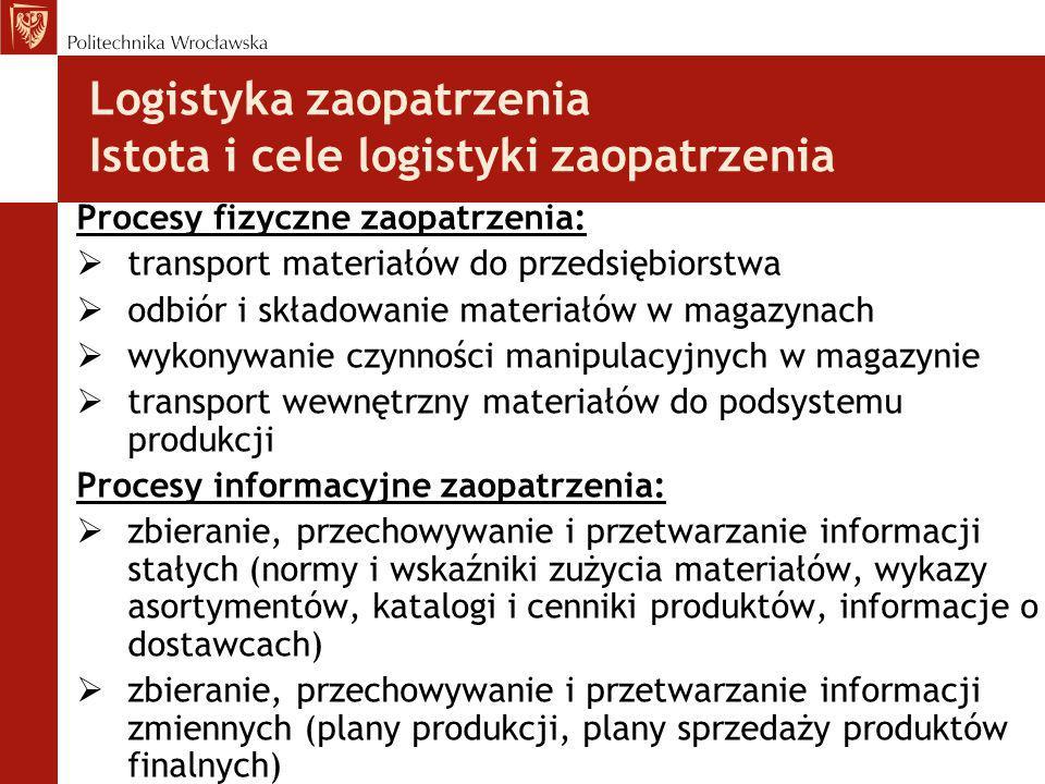 Logistyka zaopatrzenia Istota i cele logistyki zaopatrzenia Procesy fizyczne zaopatrzenia:  transport materiałów do przedsiębiorstwa  odbiór i skład
