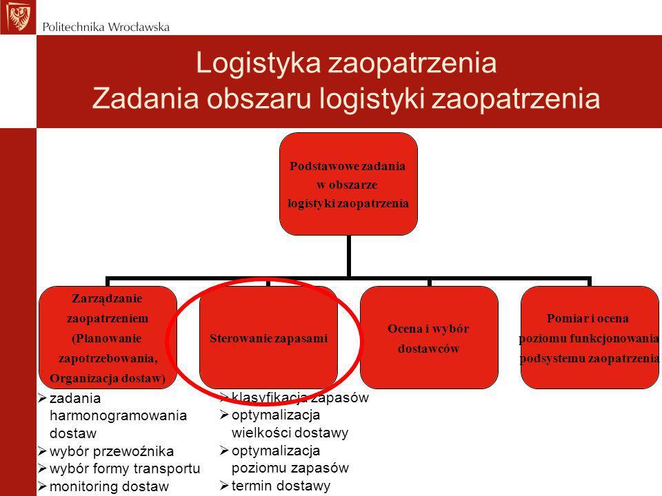 Podstawowe zadania w obszarze logistyki zaopatrzenia Zarządzanie zaopatrzeniem (Planowanie zapotrzebowania, Organizacja dostaw) Sterowanie zapasami Oc