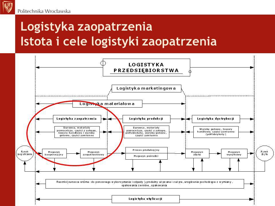 Podstawowe zadania w obszarze logistyki zaopatrzenia Zarządzanie zaopatrzeniem (Planowanie zapotrzebowania, Organizacja dostaw) Sterowanie zapasami Ocena i wybór dostawców Pomiar i ocena poziomu funkcjonowania podsystemu zaopatrzenia  zadania harmonogramowania dostaw  wybór przewoźnika  wybór formy transportu  monitoring dostaw  klasyfikacja zapasów  optymalizacja wielkości dostawy  optymalizacja poziomu zapasów  termin dostawy