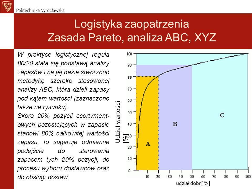 W praktyce logistycznej reguła 80/20 stała się podstawą analizy zapasów i na jej bazie stworzono metodykę szeroko stosowanej analizy ABC, która dzieli