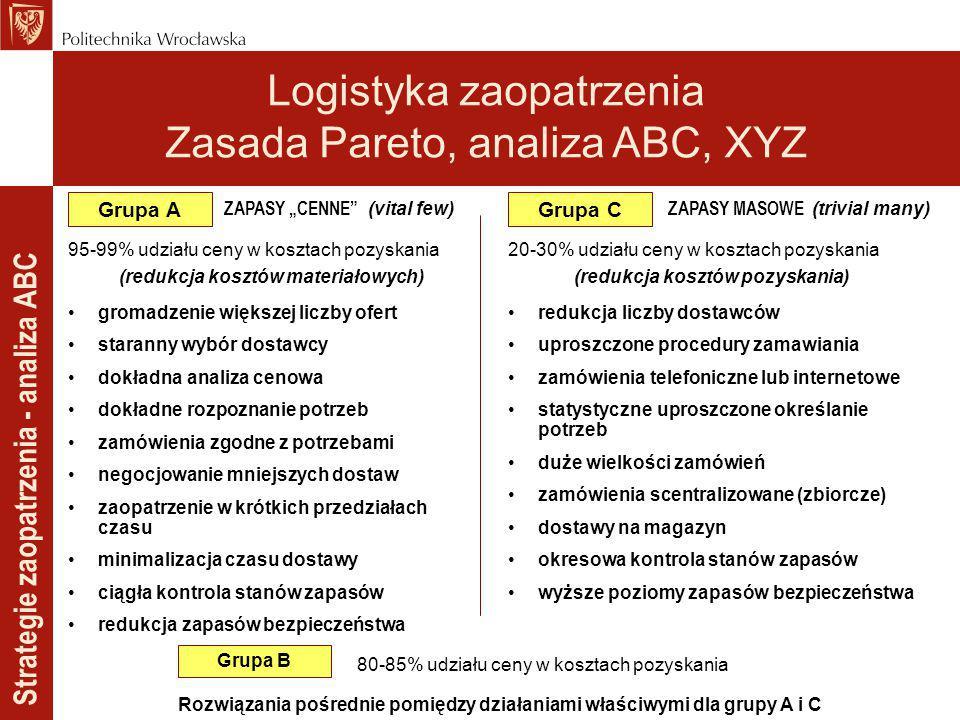 """Strategie zaopatrzenia - analiza ABC Grupa A ZAPASY """"CENNE"""" (vital few) 95-99% udziału ceny w kosztach pozyskania (redukcja kosztów materiałowych) gro"""