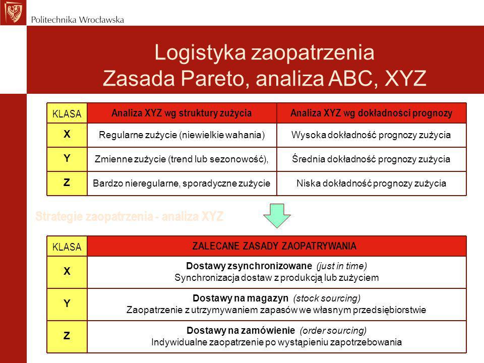 Strategie zaopatrzenia - analiza XYZ Analiza XYZ wg struktury zużycia KLASA X Y Z Analiza XYZ wg dokładności prognozy Regularne zużycie (niewielkie wa