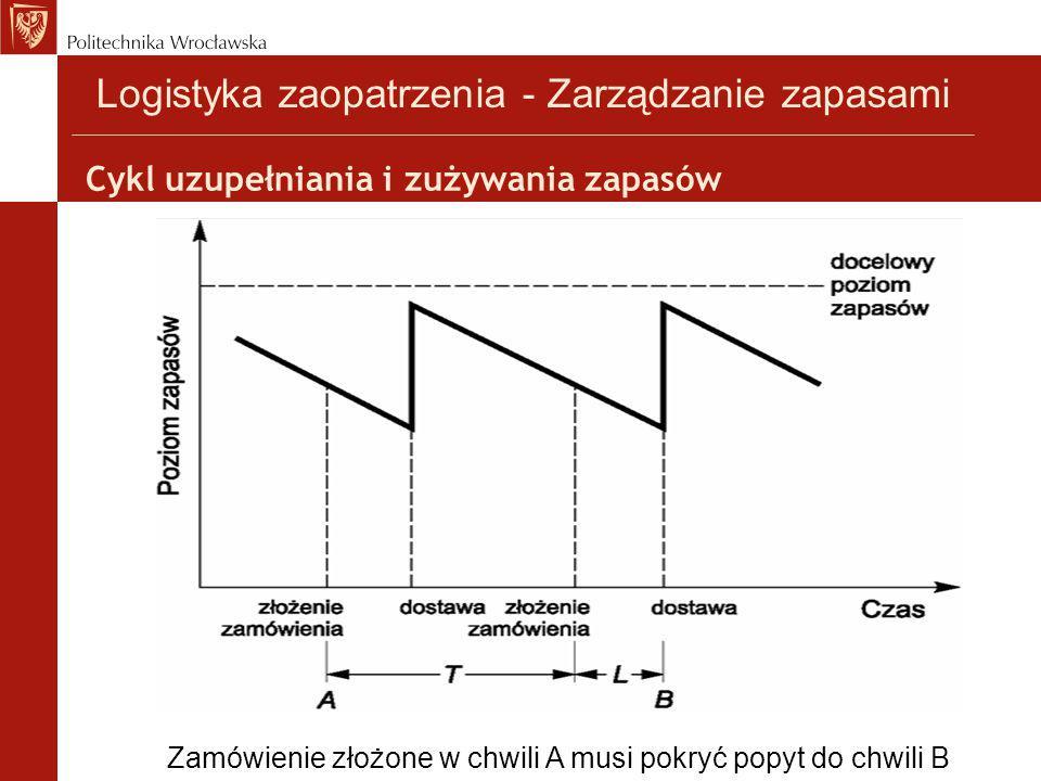 Cykl uzupełniania i zużywania zapasów Zamówienie złożone w chwili A musi pokryć popyt do chwili B Logistyka zaopatrzenia - Zarządzanie zapasami