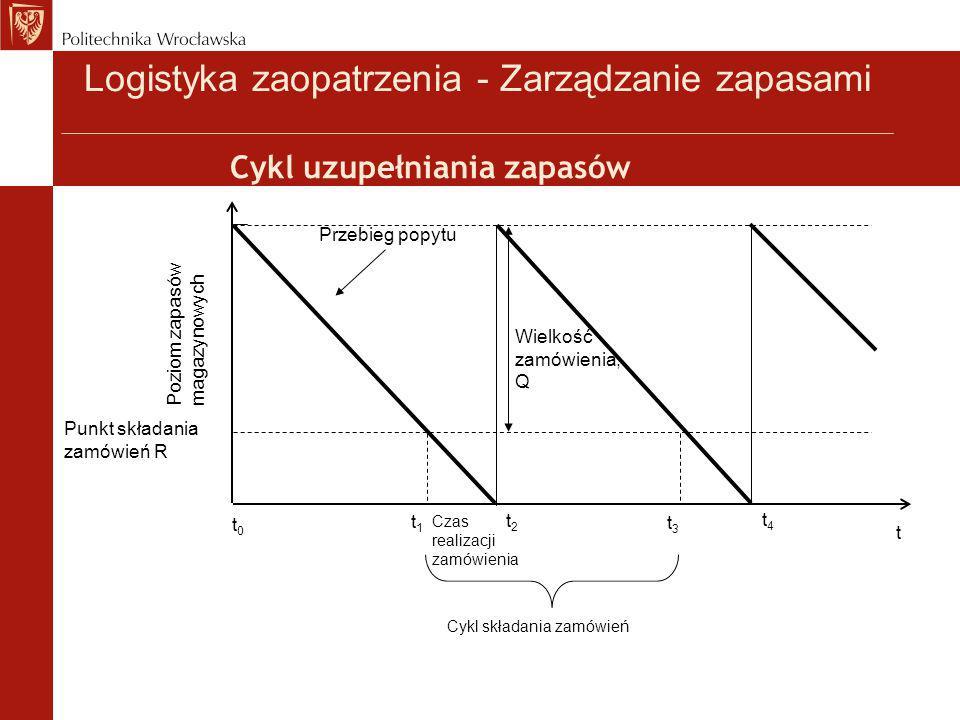Czas realizacji zamówienia Cykl uzupełniania zapasów Przebieg popytu t0t0 t t1t1 t2t2 Poziom zapasów magazynowych Punkt składania zamówień R Wielkość