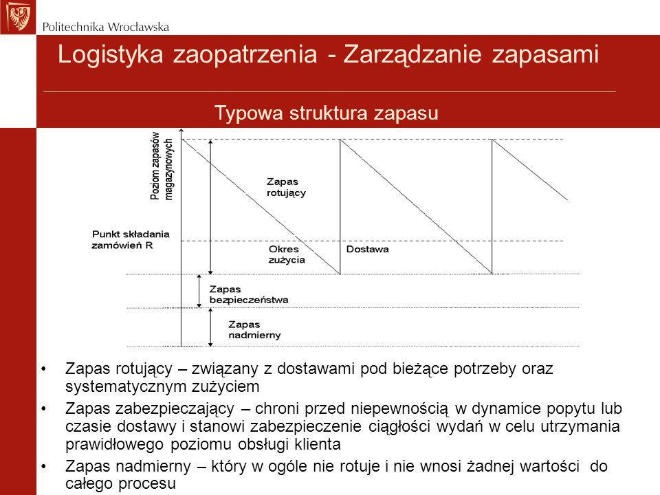 Logistyka zaopatrzenia - Zarządzanie zapasami Typowa struktura zapasu Zapas rotujący – związany z dostawami pod bieżące potrzeby oraz systematycznym z