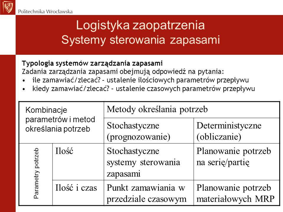 Typologia systemów zarządzania zapasami Zadania zarządzania zapasami obejmują odpowiedź na pytania: ile zamawiać/zlecać? – ustalenie ilościowych param