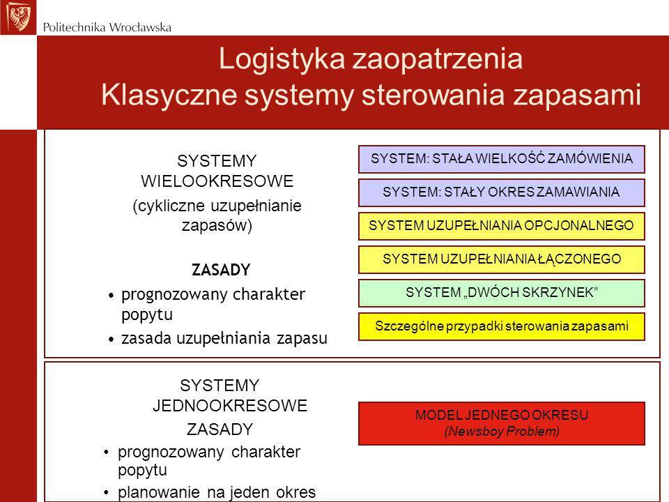 ZASADY prognozowany charakter popytu zasada uzupełniania zapasu SYSTEM: STAŁA WIELKOŚĆ ZAMÓWIENIA SYSTEM: STAŁY OKRES ZAMAWIANIA SYSTEM UZUPEŁNIANIA O