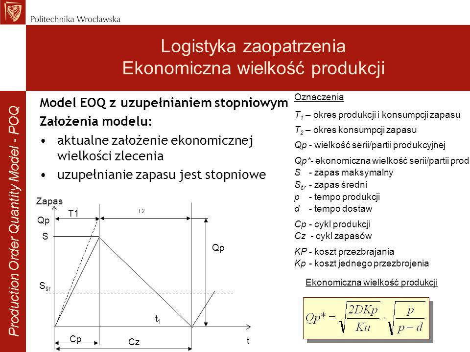Oznaczenia T 1 – okres produkcji i konsumpcji zapasu T 2 – okres konsumpcji zapasu Qp- wielkość serii/partii produkcyjnej Qp*- ekonomiczna wielkość se