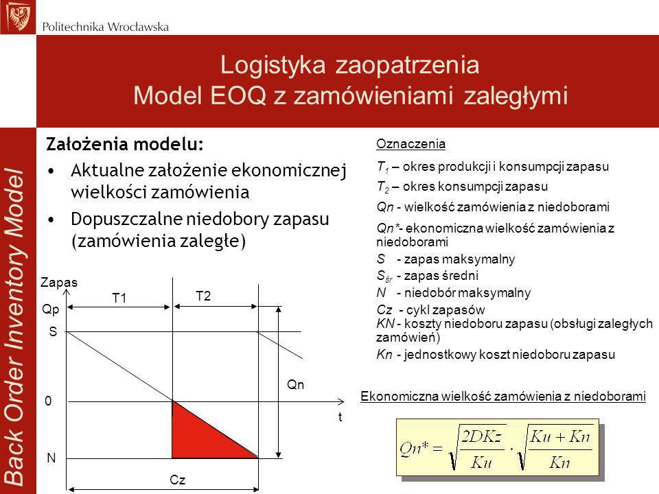 Oznaczenia T 1 – okres produkcji i konsumpcji zapasu T 2 – okres konsumpcji zapasu Qn- wielkość zamówienia z niedoborami Qn*- ekonomiczna wielkość zam