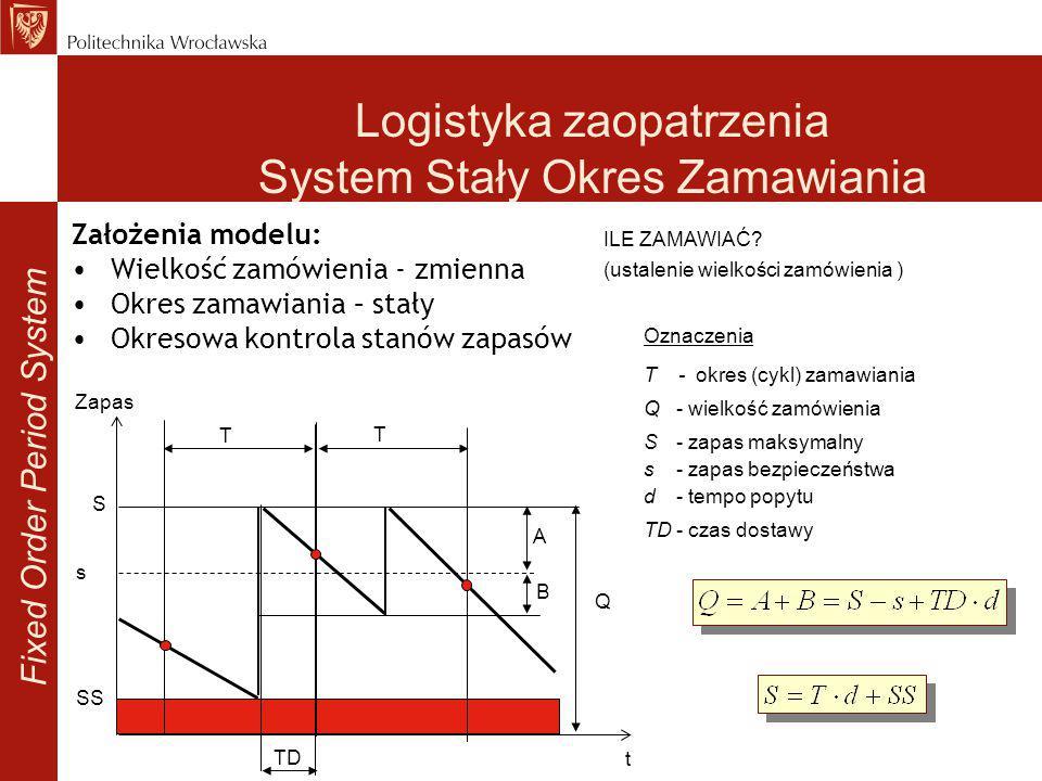 Oznaczenia T - okres (cykl) zamawiania Q- wielkość zamówienia S- zapas maksymalny s- zapas bezpieczeństwa d- tempo popytu TD- czas dostawy Logistyka z
