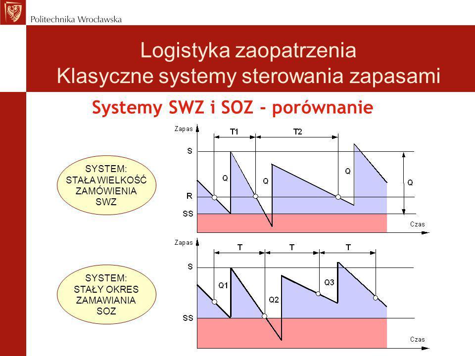 Systemy SWZ i SOZ - porównanie SYSTEM: STAŁA WIELKOŚĆ ZAMÓWIENIA SWZ SYSTEM: STAŁY OKRES ZAMAWIANIA SOZ Logistyka zaopatrzenia Klasyczne systemy stero