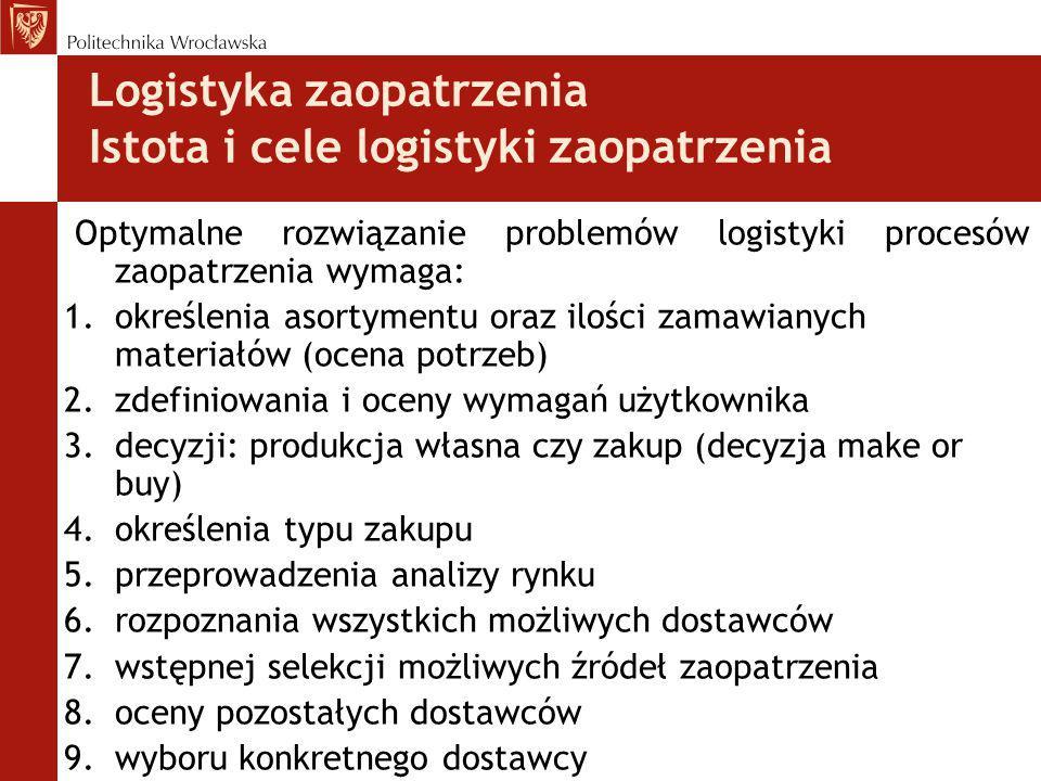 Logistyka zaopatrzenia Istota i cele logistyki zaopatrzenia 10.określenia terminu i wielkości dostaw 11.ustalenia warunków składnia i realizacji zamówień 12.negocjowania warunków finansowych i technicznych zakupu 13.wyboru formy transportu i zasad rozliczania 14.określenia zasad reklamacji zwrotów 15.przyjęcia dostawy produktu lub usługi 16.oceny wykonania dostawy Efektywność wykonania tych działań zależy od zaopatrzeniowców.
