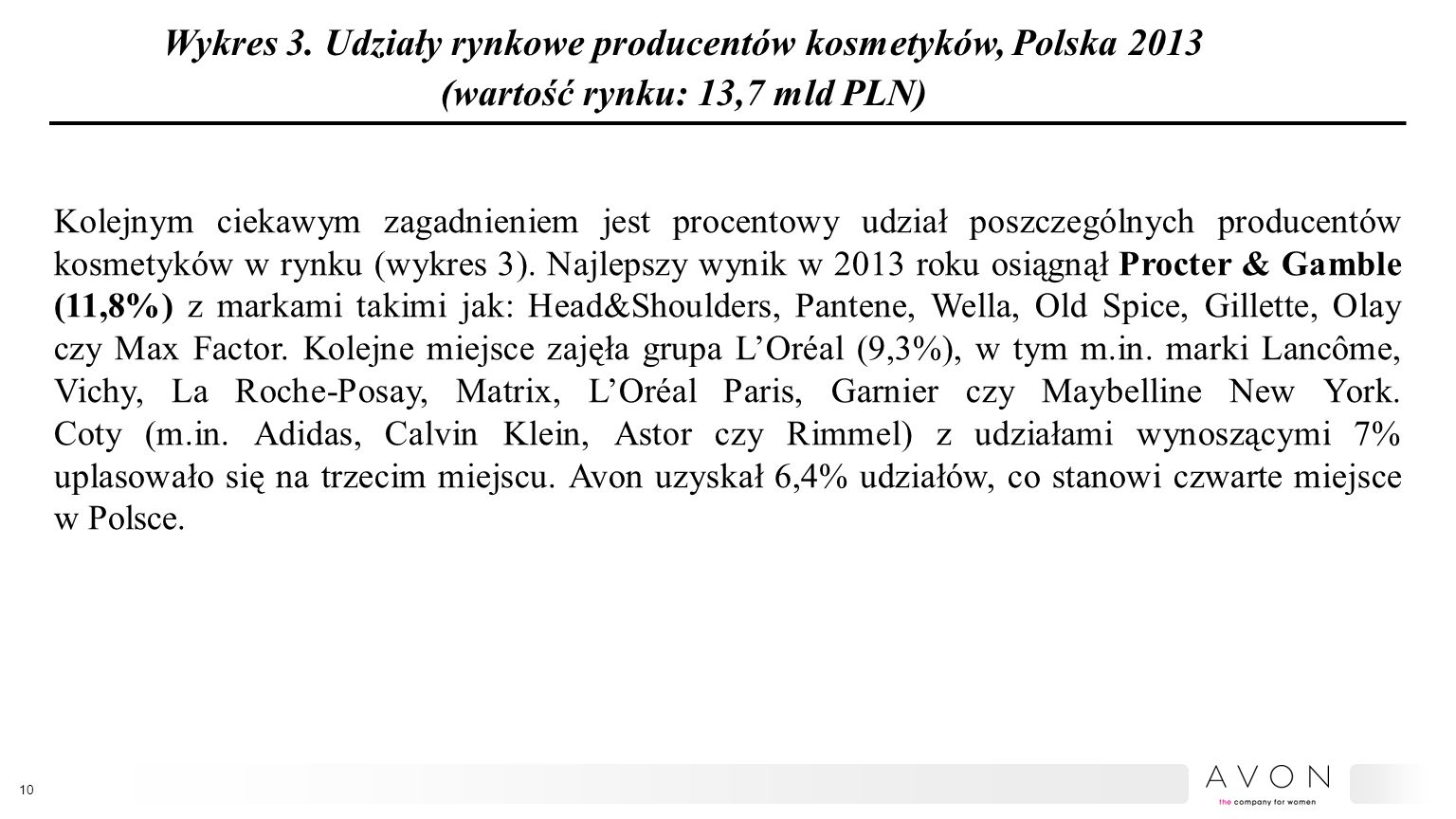 Wykres 3. Udziały rynkowe producentów kosmetyków, Polska 2013 (wartość rynku: 13,7 mld PLN) Kolejnym ciekawym zagadnieniem jest procentowy udział posz