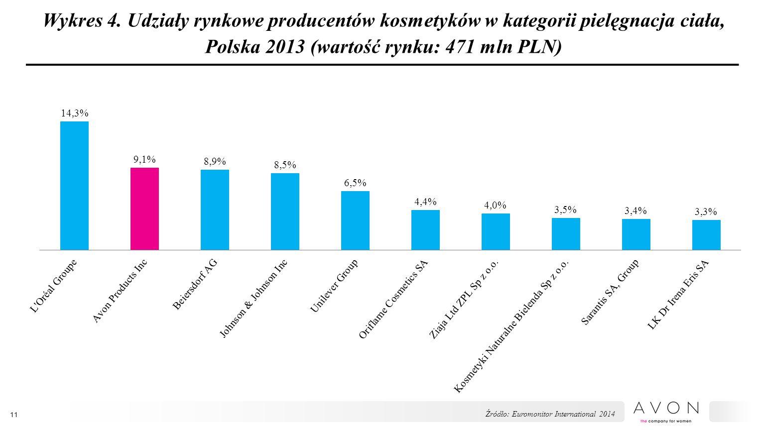 Wykres 4. Udziały rynkowe producentów kosmetyków w kategorii pielęgnacja ciała, Polska 2013 (wartość rynku: 471 mln PLN) 11 Źródło: Euromonitor Intern
