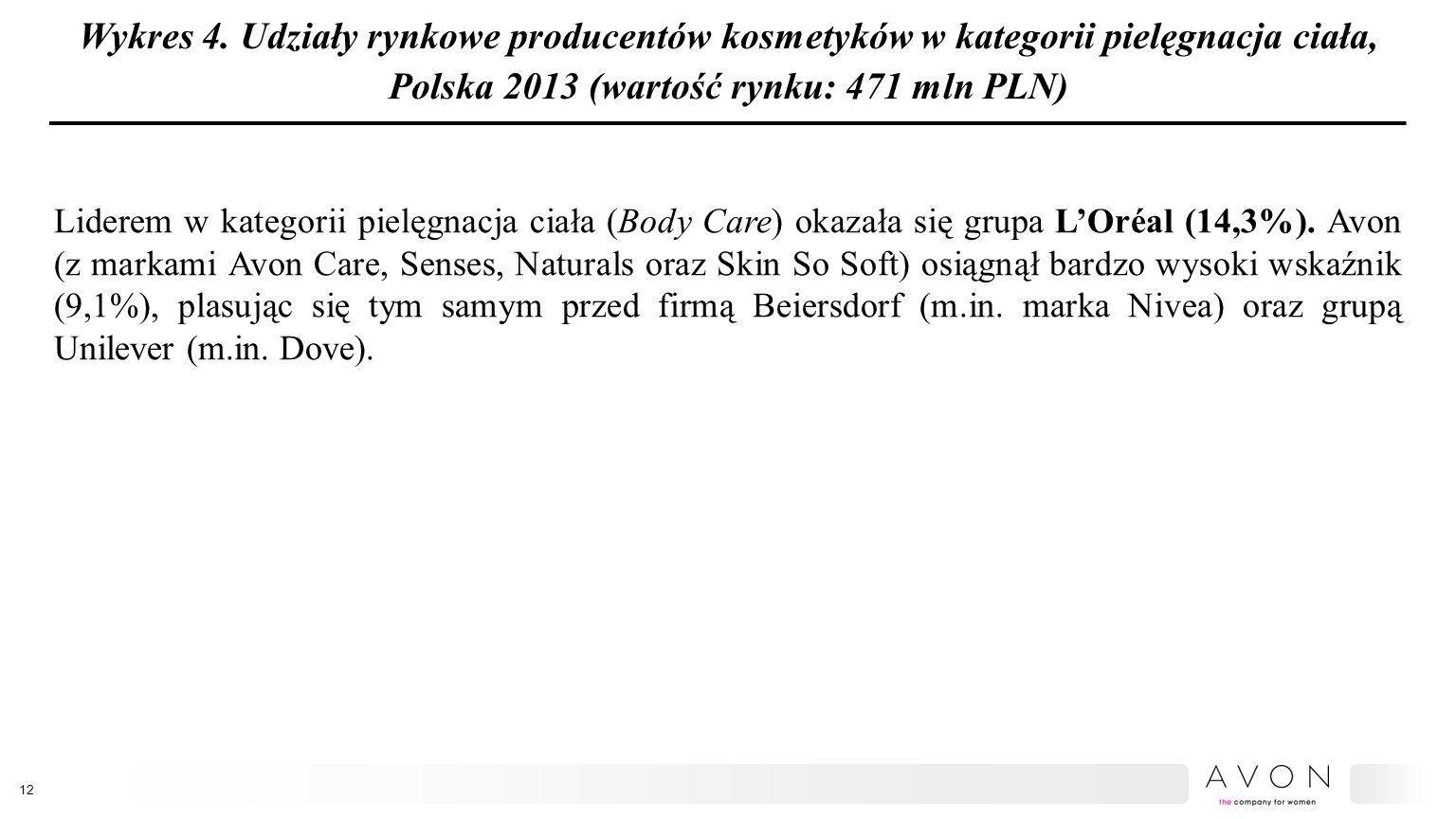 Wykres 4. Udziały rynkowe producentów kosmetyków w kategorii pielęgnacja ciała, Polska 2013 (wartość rynku: 471 mln PLN) Liderem w kategorii pielęgnac