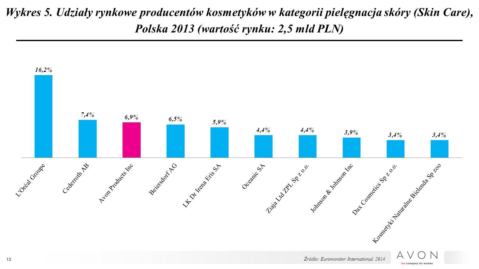 Wykres 5. Udziały rynkowe producentów kosmetyków w kategorii pielęgnacja skóry (Skin Care), Polska 2013 (wartość rynku: 2,5 mld PLN) 13 Źródło: Euromo