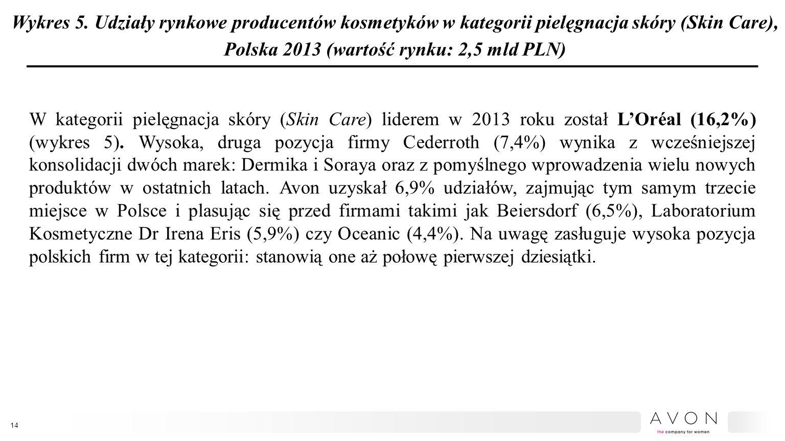 Wykres 5. Udziały rynkowe producentów kosmetyków w kategorii pielęgnacja skóry (Skin Care), Polska 2013 (wartość rynku: 2,5 mld PLN) W kategorii pielę