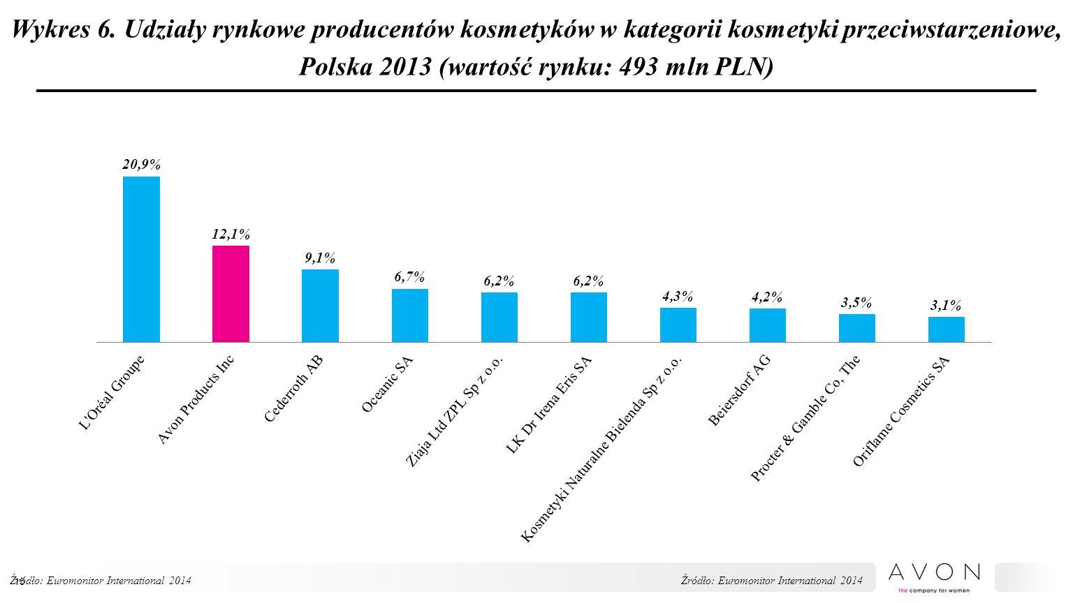 Wykres 6. Udziały rynkowe producentów kosmetyków w kategorii kosmetyki przeciwstarzeniowe, Polska 2013 (wartość rynku: 493 mln PLN) Źródło: Euromonito