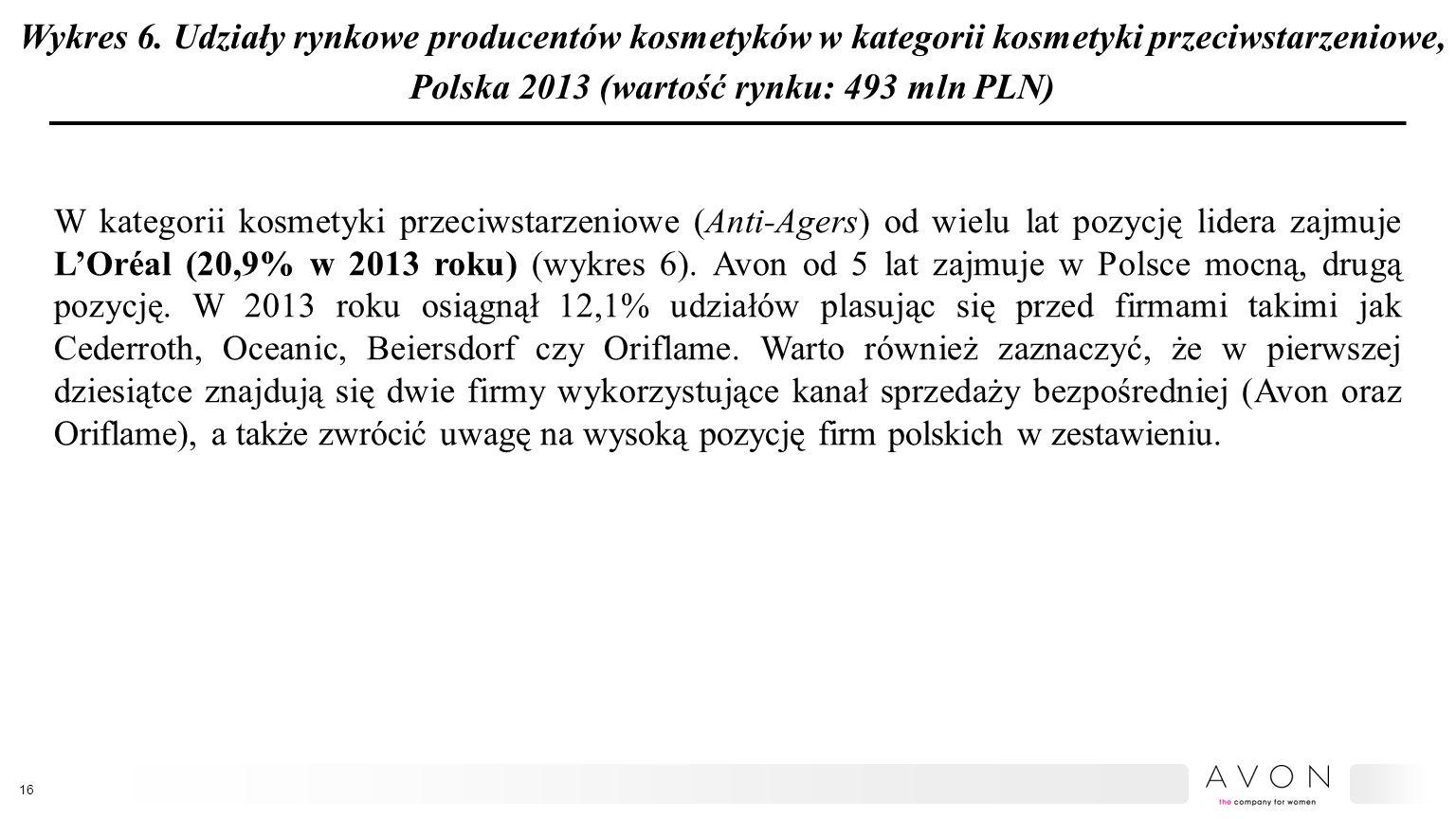 Wykres 6. Udziały rynkowe producentów kosmetyków w kategorii kosmetyki przeciwstarzeniowe, Polska 2013 (wartość rynku: 493 mln PLN) W kategorii kosmet