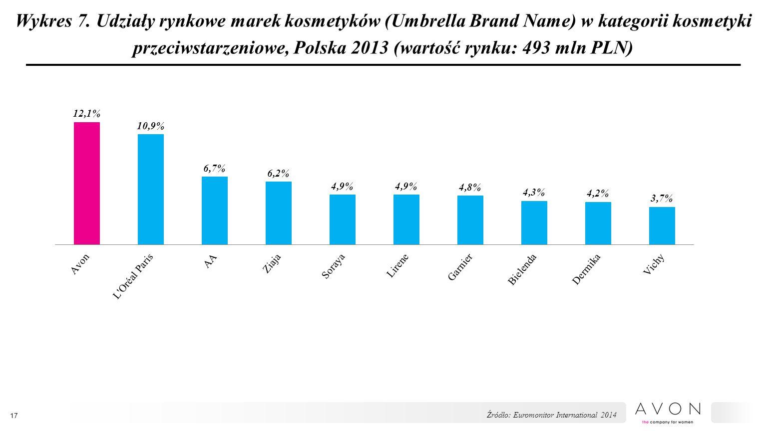 Wykres 7. Udziały rynkowe marek kosmetyków (Umbrella Brand Name) w kategorii kosmetyki przeciwstarzeniowe, Polska 2013 (wartość rynku: 493 mln PLN) 17