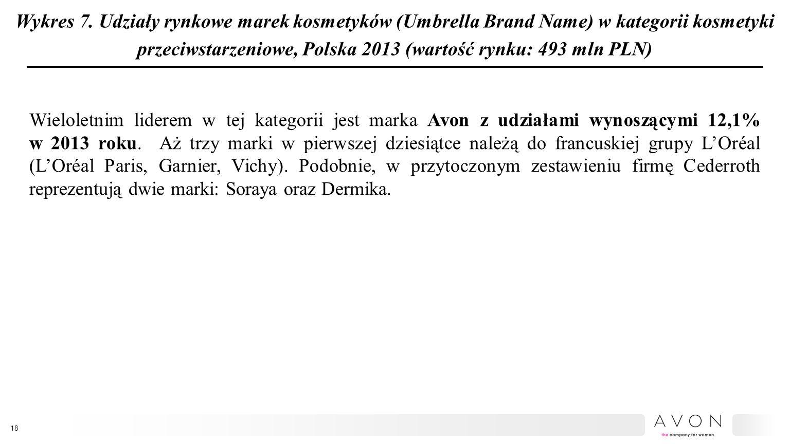 Wykres 7. Udziały rynkowe marek kosmetyków (Umbrella Brand Name) w kategorii kosmetyki przeciwstarzeniowe, Polska 2013 (wartość rynku: 493 mln PLN) Wi