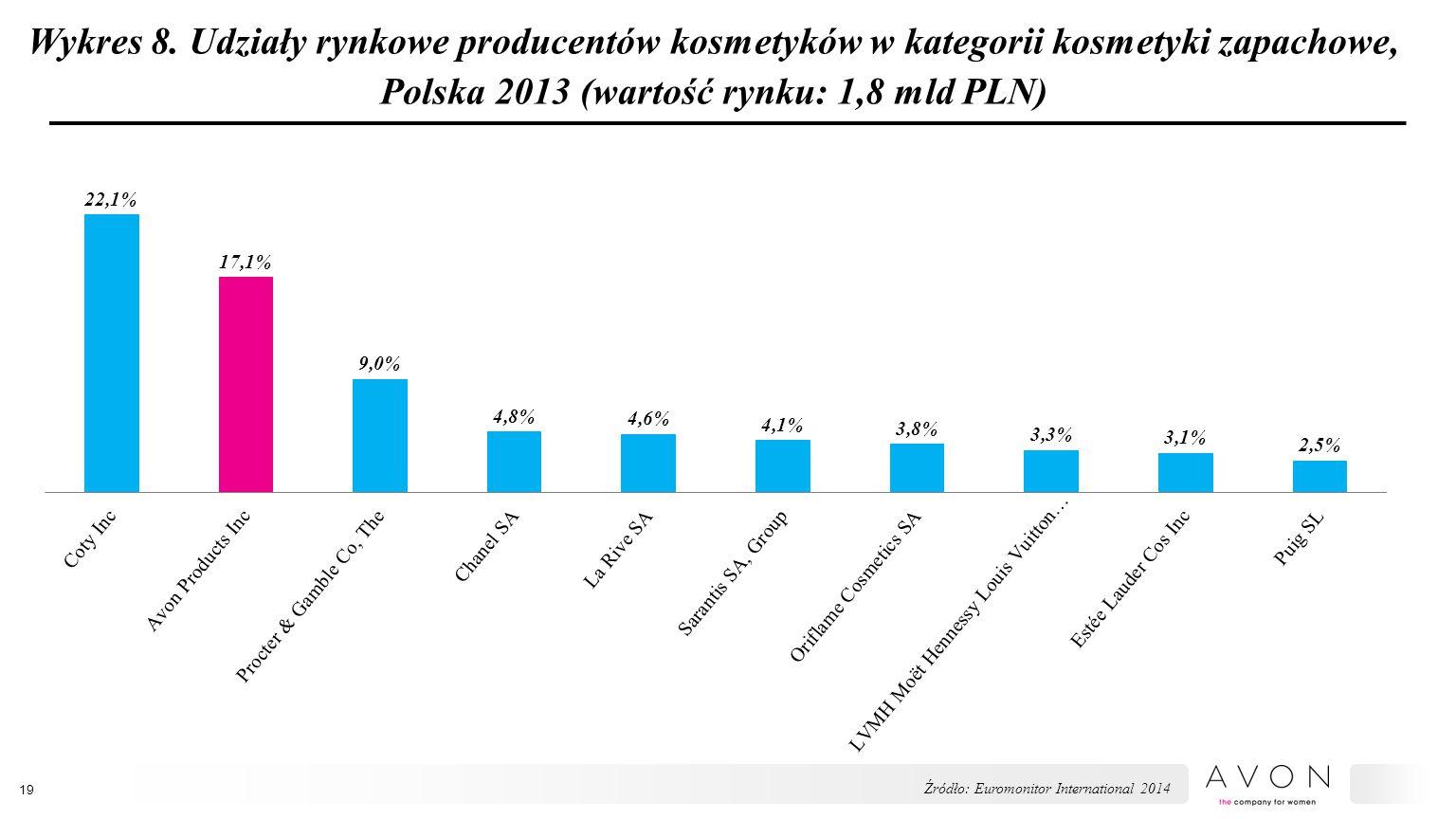 Wykres 8. Udziały rynkowe producentów kosmetyków w kategorii kosmetyki zapachowe, Polska 2013 (wartość rynku: 1,8 mld PLN) 19 Źródło: Euromonitor Inte