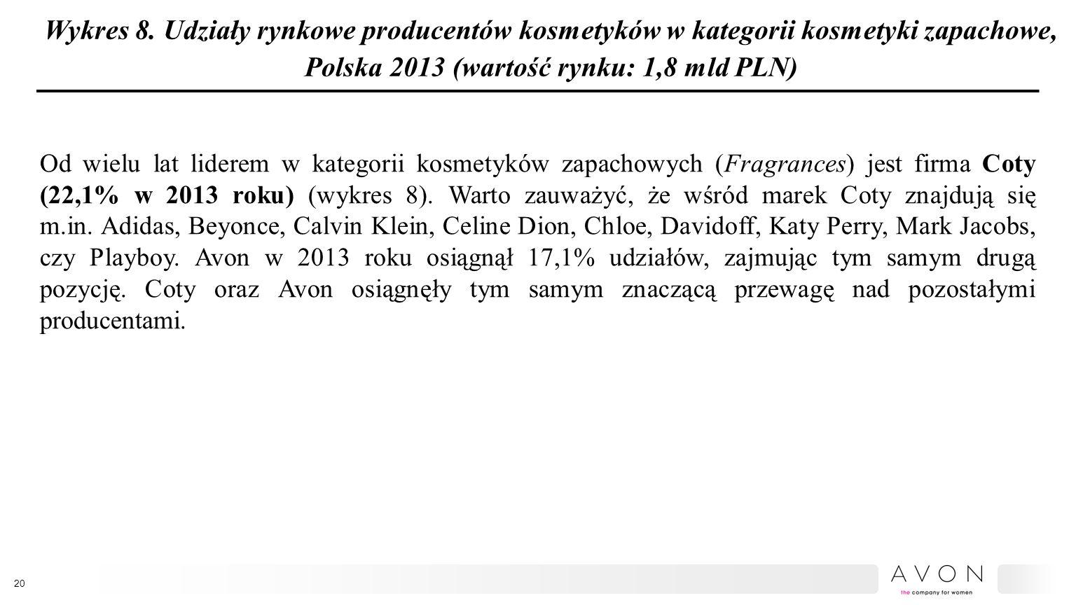 Wykres 8. Udziały rynkowe producentów kosmetyków w kategorii kosmetyki zapachowe, Polska 2013 (wartość rynku: 1,8 mld PLN) Od wielu lat liderem w kate