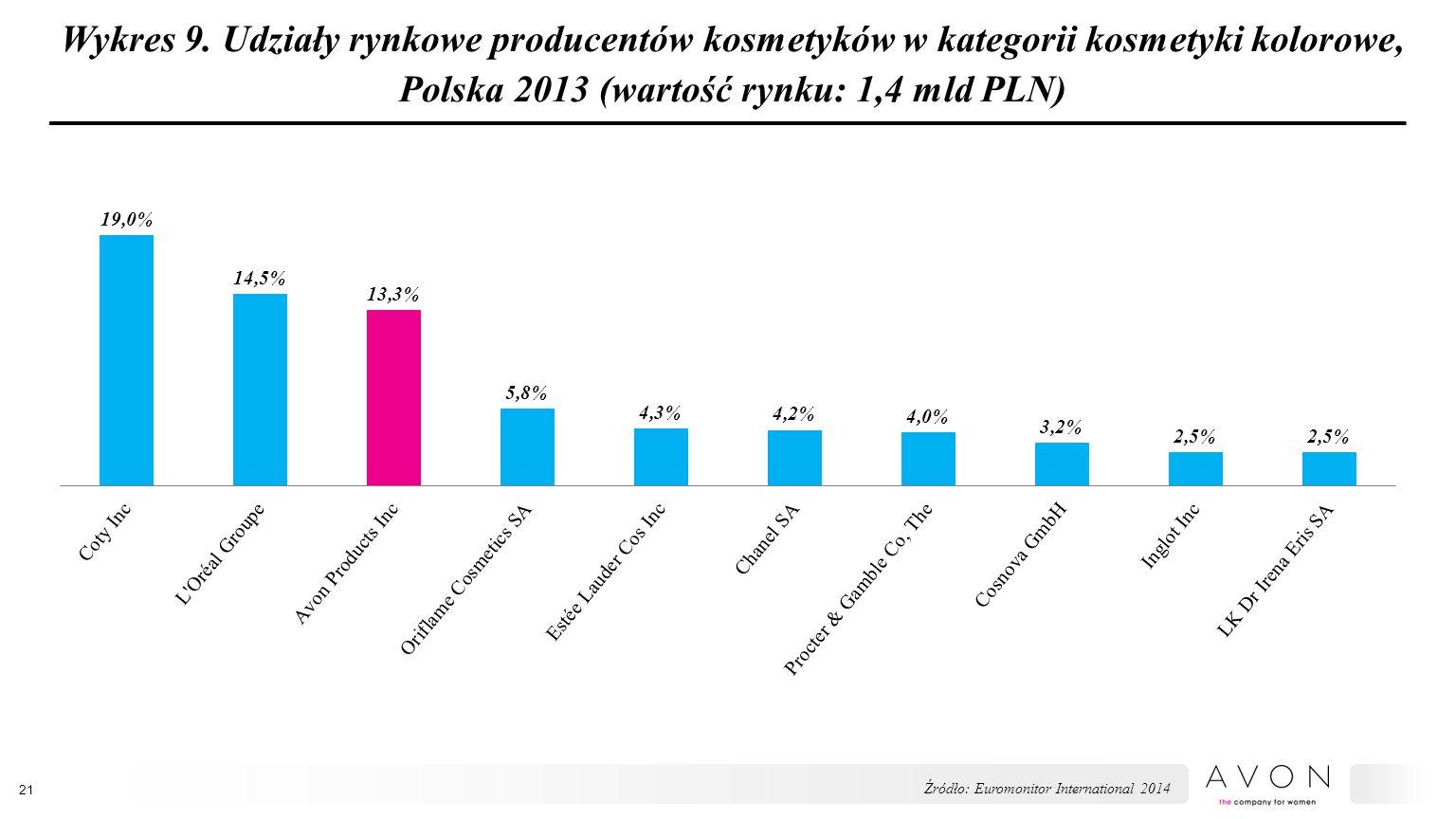 Wykres 9. Udziały rynkowe producentów kosmetyków w kategorii kosmetyki kolorowe, Polska 2013 (wartość rynku: 1,4 mld PLN) 21 Źródło: Euromonitor Inter