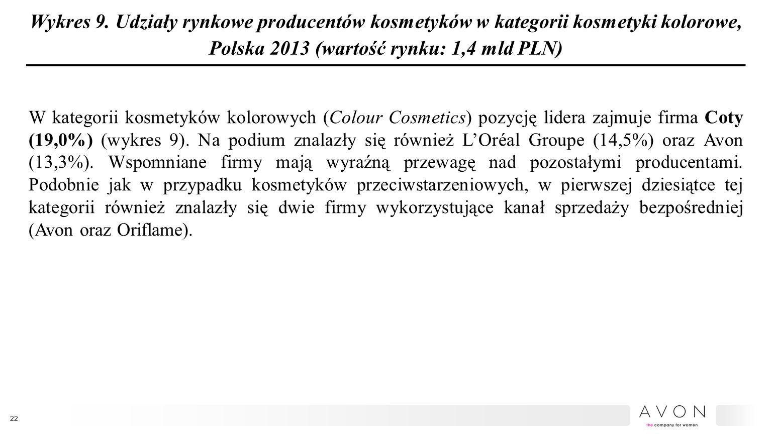 Wykres 9. Udziały rynkowe producentów kosmetyków w kategorii kosmetyki kolorowe, Polska 2013 (wartość rynku: 1,4 mld PLN) W kategorii kosmetyków kolor