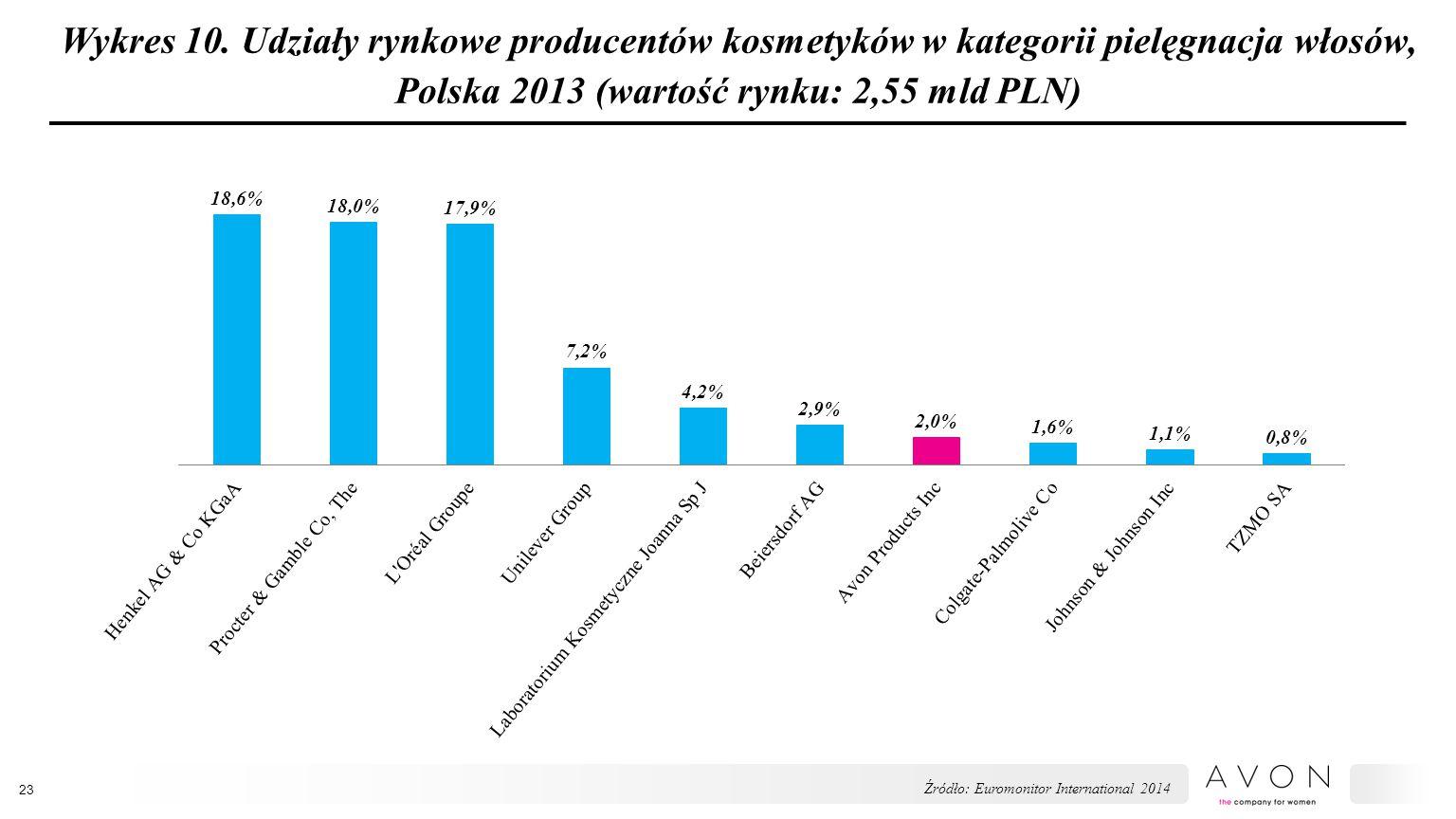 Wykres 10. Udziały rynkowe producentów kosmetyków w kategorii pielęgnacja włosów, Polska 2013 (wartość rynku: 2,55 mld PLN) 23 Źródło: Euromonitor Int